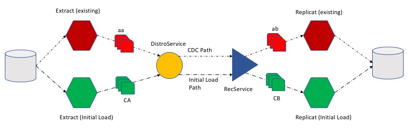 Loading Tables with Oracle GoldenGate and REST APIs |